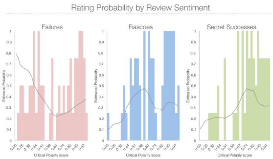 "This feature ""separates"" Failures from Fiascoes well; films with lower Critical Polarity scores (mostly harsh reviews) are more likely to be Failures, while films with higher values (more moderate reviews) are more likely to be Fiascoes or Secret Successes."
