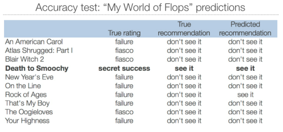 "Ten movies from the spinoff ""My World of Flops"" series were ""held back"" from model development, and used as a final test of accuracy. The classifier made accurate recommendations on 9 of 10 movies, including identifying the lone Secret Success."
