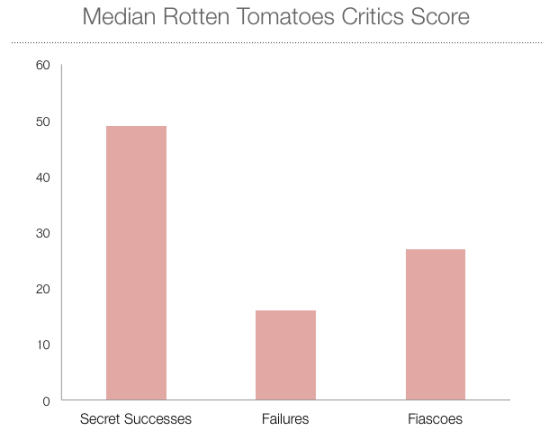 Median Rotten Tomatoes Critics Score among films in each category. Note that simply guessing a flop's quality by this metric alone would miss many Secret Successes.