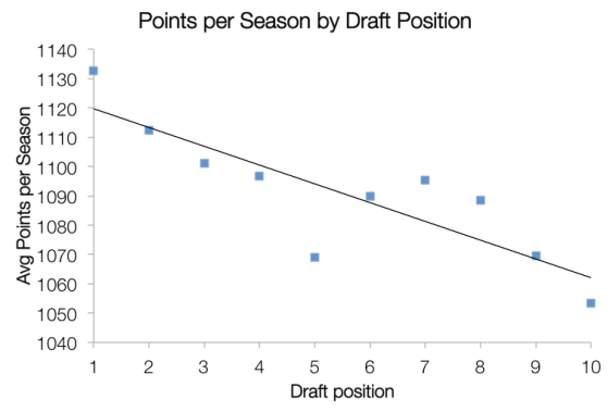 On average, fantasy football players who draft earlier score more points than players who draft later (click to enlarge)