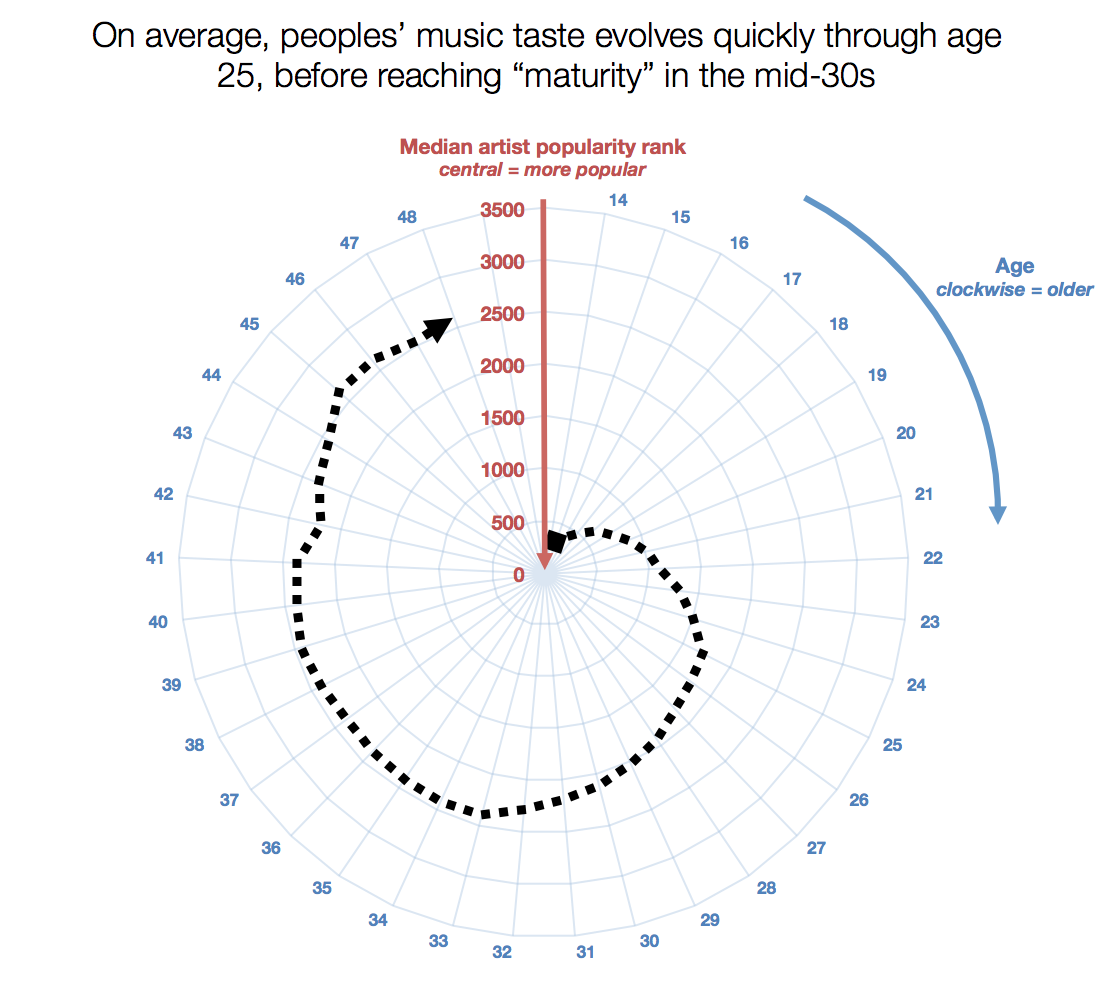 [Chart: Evolution of music tastes in a person's 20s]