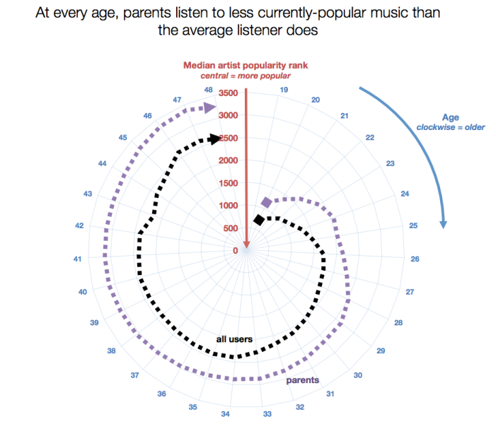 "The ""musical tax"" of having children: becoming a parent has an equivalent impact on your ""music relevancy"" as aging about 4 years."